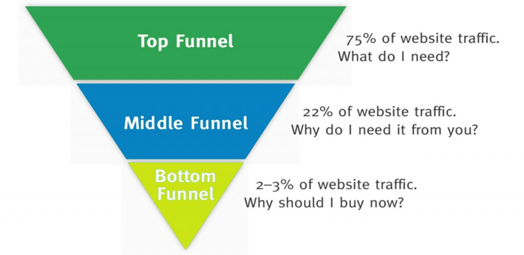 2019 Marketing Trends Funnel