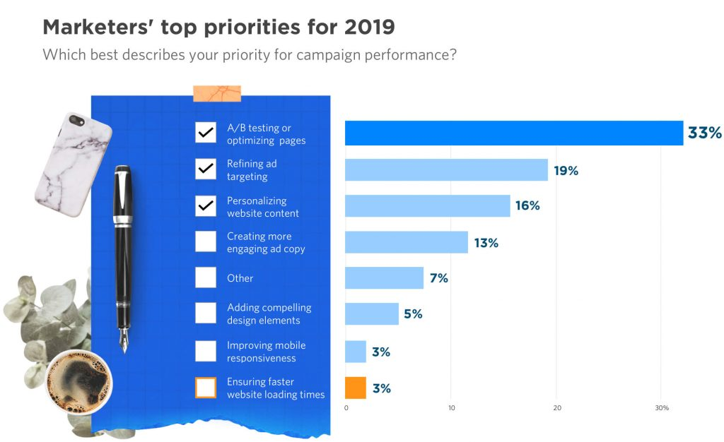 Top Digital Marketing Priorities